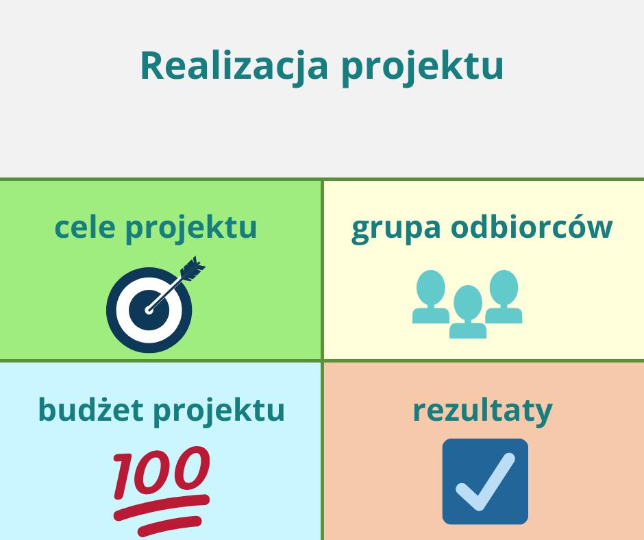 realizacja projektu