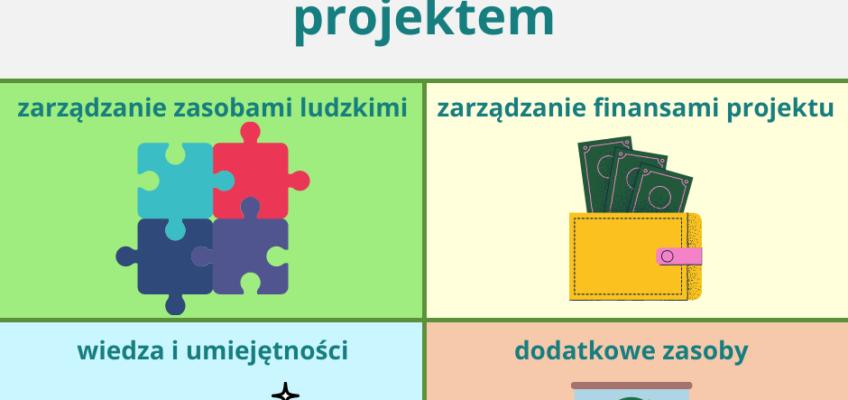 Infografika dotycząca ewaluacji działań w projekcie
